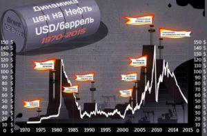 Выше $50 забаррель поднималась цена нанефть