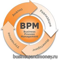 Bpm системы: обзор самых интересных инструментов