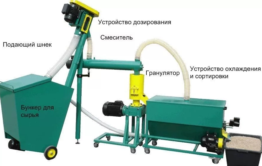 Оборудование для производства древесных пеллет