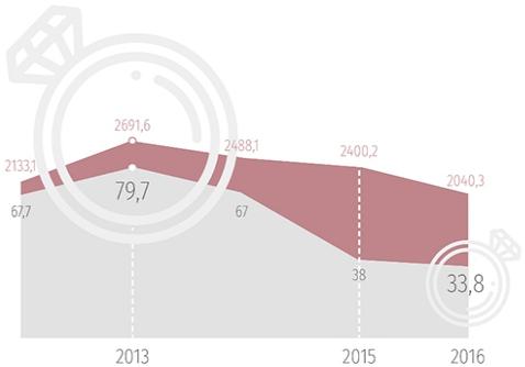 Динамика спроса на ювелирные изделия в России и мире