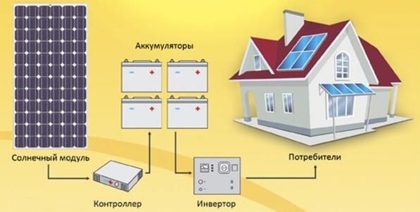 Общая схема работы солнечной батареи