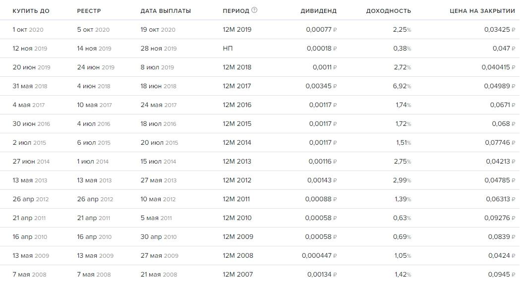 История дивидендов акций ВТБ