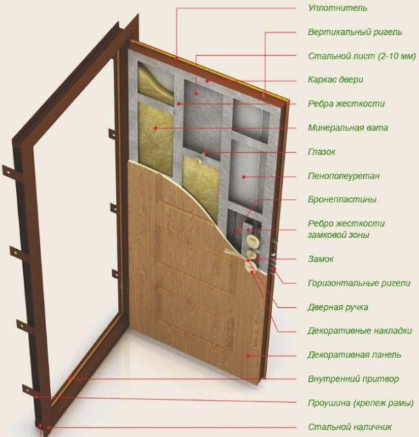 Как сделать входную металлическую дверь